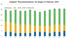 Analyst Recommendations for Amgen in February 2018