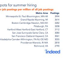 The top 10 U.S. metro areas for summer jobs