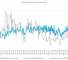 Nasdaq Announces Mid-Month Open Short Interest Positions in Nasdaq Stocks as of Settlement Date October 15, 2020