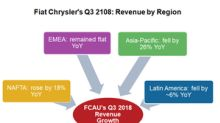 Why Fiat Chrysler's European Revenue Fell in Q3 2018