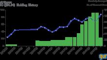 Chuck Royce's Firm Trims Medidata, Circor Positions