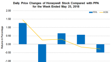 Honeywell's UOP Business Garners New Order, Adds to Asia Tally