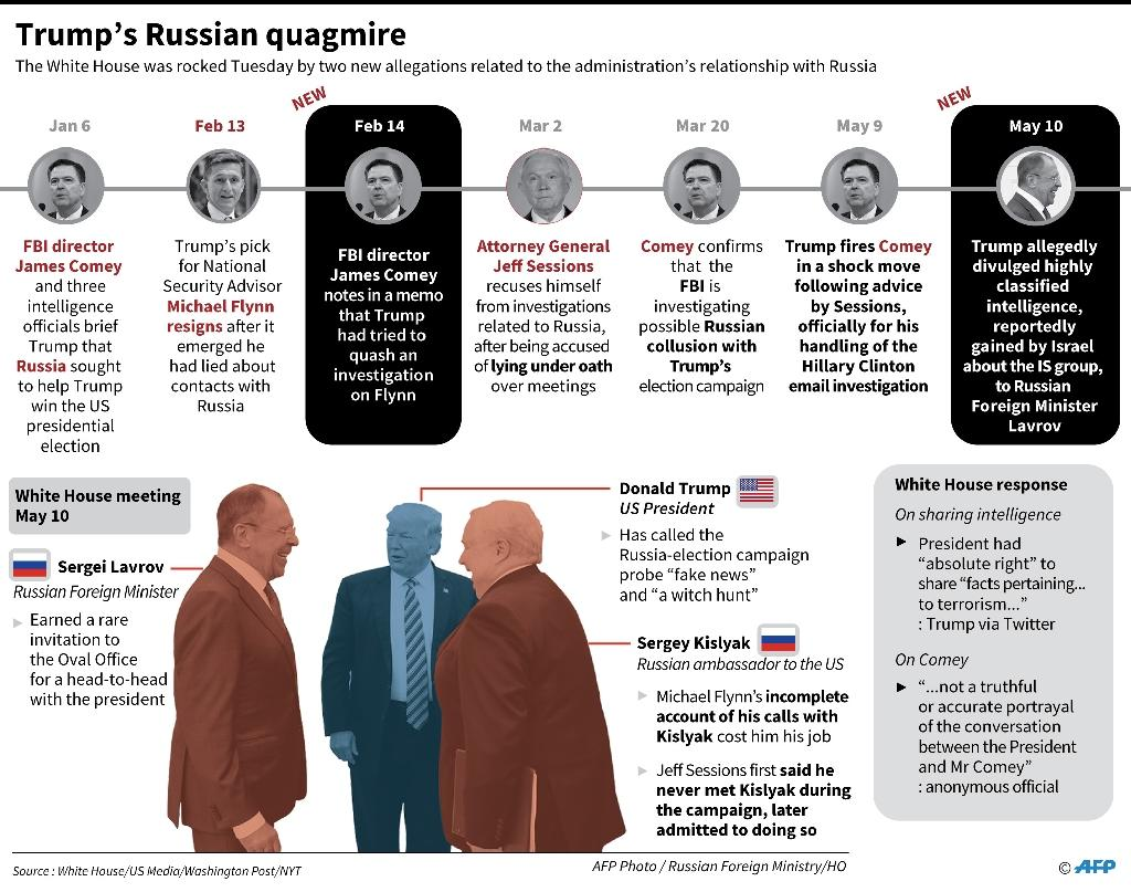 Timeline and factfile on the latest allegations linked to Russia concerning US President Donald Trump's administration as of May 2017 (AFP Photo/John SAEKI)