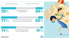 T. Rowe Price: Sandwich Generation Strain Negatively Impacts Kids And Their Money Habits