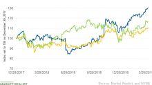 Starbucks Stock Fell after UBS Downgrade