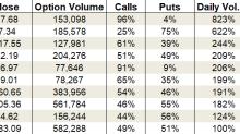 Tuesday's Vital Data: Sprint, Alibaba and Apple