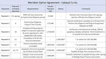 Meridian Mining Signs Option Agreement on Advanced Cabaçal Cu-Au Project