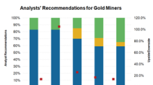 Which Gold Stocks Do Analysts Love ahead of Their Q4 Results?