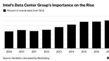 Intel Forecast Tops Estimates on Data Center Chips; Shares Surge