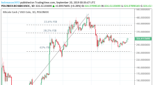 Bitcoin Cash – ABC, Litecoin and Ripple Daily Analysis – 20/09/19