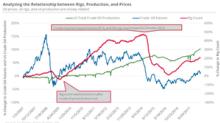 What Could Decelerate Oil's Bullish Momentum?