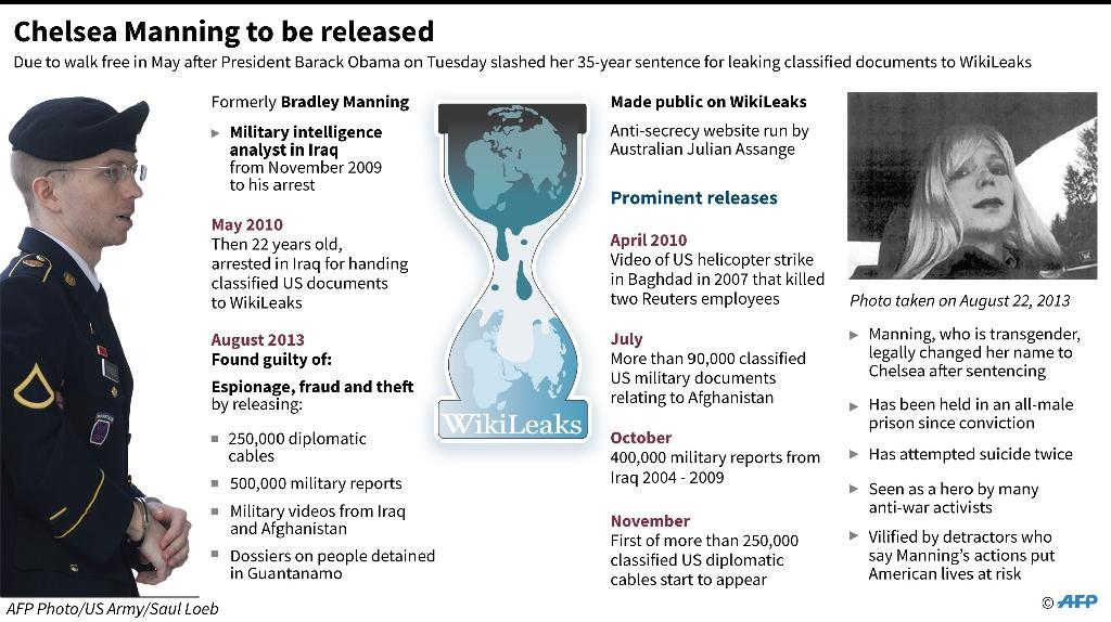 Chelsea Manning to be released (AFP Photo/John SAEKI)