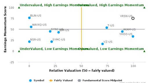 VeriSign, Inc. breached its 50 day moving average in a Bearish Manner : VRSN-US : July 18, 2016
