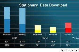 AT&T has the fastest iPhone 4S network, Verizon the most reliable