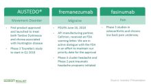 Teva Presented New Data on Fremanezumab: What You Should Know