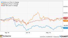 Better Buy: Boeing vs. Textron