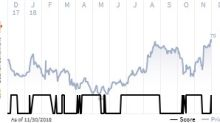 See what the IHS Markit Score report has to say about ESCO Technologies Inc.