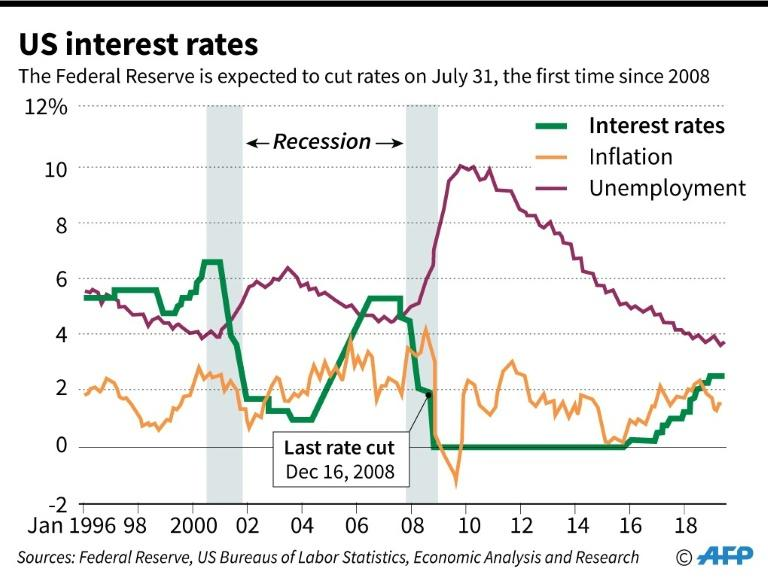 Chart showing US Federal interest rates, inflation and unemployment rates since 1996. (AFP Photo/)