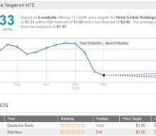 Hertz Sinks 11% After-Hours As Carl Icahn Sells Stake At $1.8B Loss