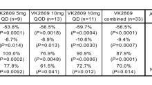 VKTX: VK2809 IND Filed; P2b Trial to Initiate in 4Q19…
