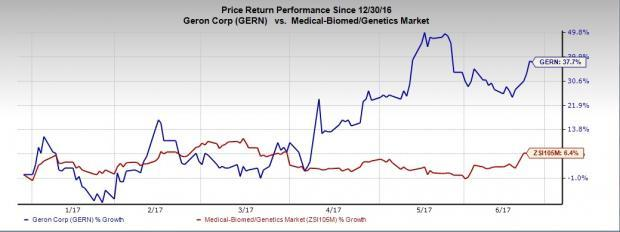 Here's Why Geron (GERN) is a Good Stock to Invest in Now
