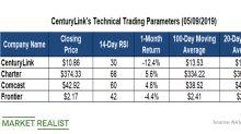 How CenturyLink's Technical Indicators Stack Up