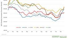 US Gasoline Futures Rose despite Higher Gasoline Inventories