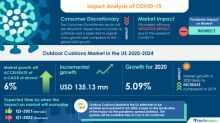 COVID-19 Impact & Recovery Analysis - Outdoor Cushions Market in the US (2020-2024) | Increasing Number of Luxury Hotels to Boost the Market Growth | Technavio