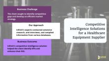 A Healthcare Equipment Supplier Enhances ROI with Competitive Intelligence Solutions | Succcess story on Infiniti Research's Recent Client Engagement