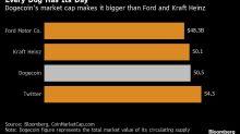 Dogecoin at $50 Billion Makes It Bigger Than Ford and Kraft