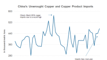 How Has Copper Reacted to This Year's Geopolitical Tension?