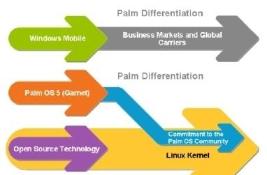 Palm prepping its own Linux-based OS