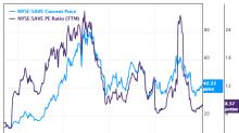 6 Guru Stocks With Low Price-Earnings Ratios