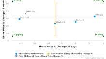 RE/MAX Holdings, Inc. breached its 50 day moving average in a Bearish Manner : RMAX-US : November 8, 2017