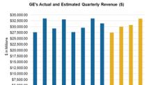 Can General Electric Beat Analysts' 1Q18 Revenue Estimate?