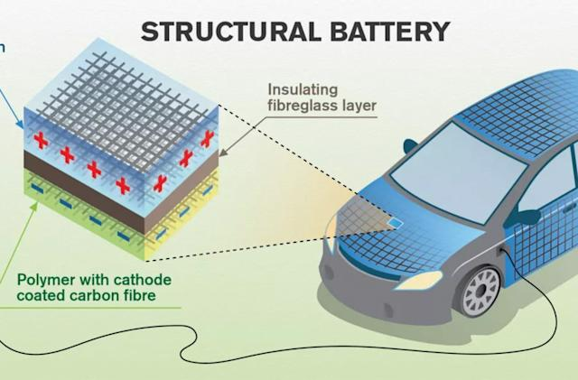 Electric cars could store energy in their carbon fiber bodies