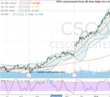 How to Play the Breakdown in Cisco Stock