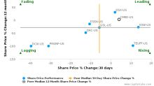 Costamare Inc. breached its 50 day moving average in a Bearish Manner : CMRE-US : December 20, 2017