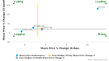 ITOCHU Corp. breached its 50 day moving average in a Bearish Manner : ITOCF-US : April 4, 2017
