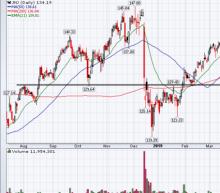 4 Top Stock Trades for Monday:JNJ, SQ, ILMN, ACB