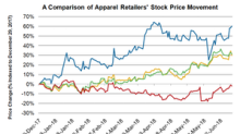 How Apparel Retailers' Stocks Have Performed This Year