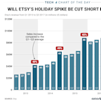 Etsy usually has a great holiday season — but Amazon could ruin things this year (AMZN, ETSY)
