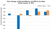 Sherwin-Williams: Preliminary Q4 Sales and Fiscal Earnings