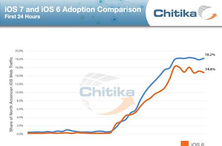 iOS 7 adoption rate after one day is higher than for earlier versions of iOS