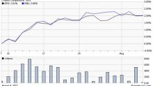 Q2 Earnings Effect: 4 Must-See ETF Charts