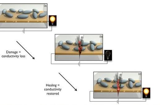 Researchers develop self-healing electronics, adamantium sadly not included
