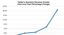 Understanding Twitter's Growth Warning