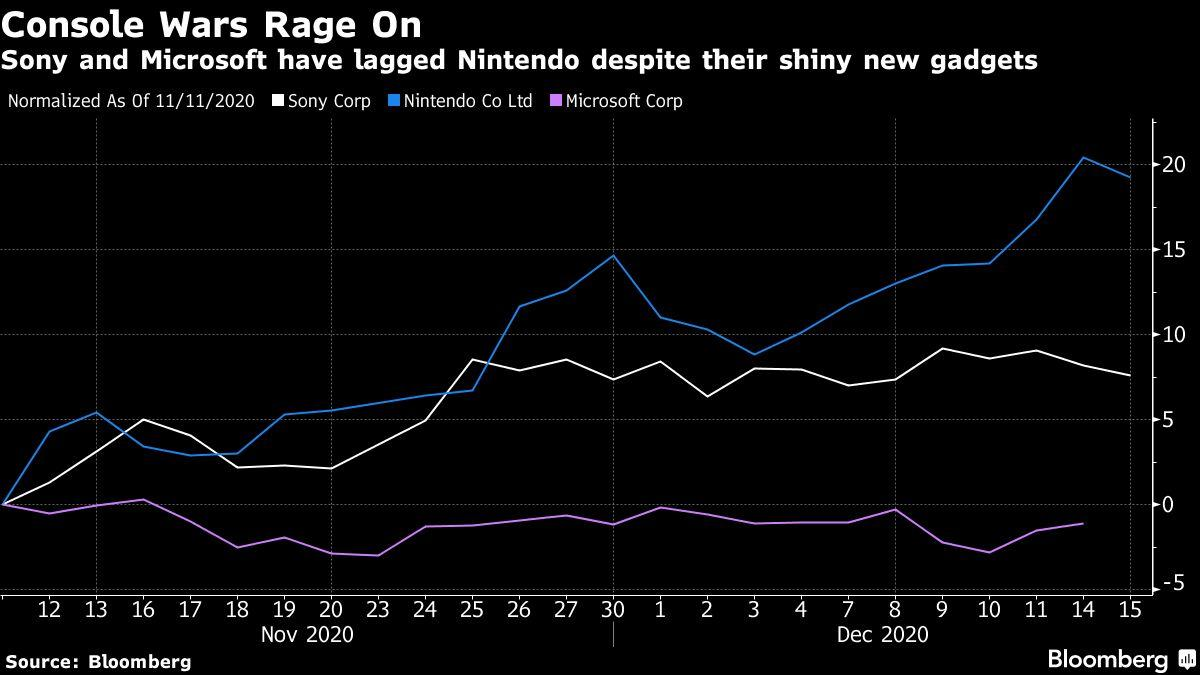 PlayStation 5 Scalpers Use Bots to Hunt Down Scarce Consoles – Yahoo Finance Australia