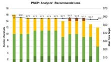 Phillips 66 Partners: Analysts Updated the Target Price