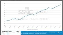 SS&C GlobeOp Hedge Fund Performance Index: January performance 2.99%; Capital Movement Index: February net flows advance 0.92%
